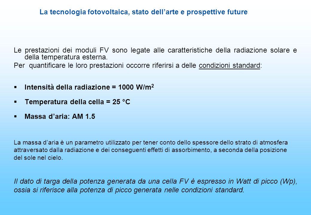 Intensità della radiazione = 1000 W/m2 Temperatura della cella = 25 °C