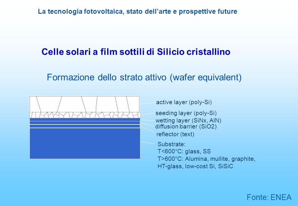 Formazione dello strato attivo (wafer equivalent)