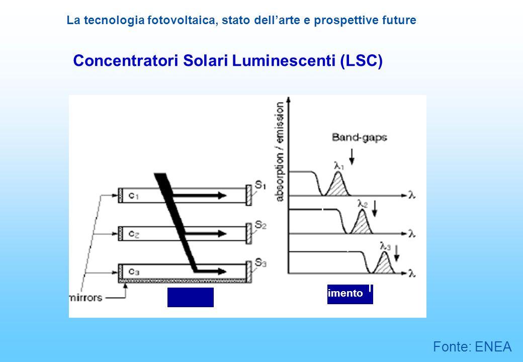 Concentratori Solari Luminescenti (LSC)