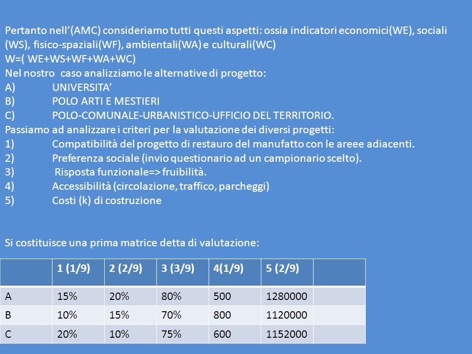Pertanto nell'(AMC) consideriamo tutti questi aspetti: ossia indicatori economici(WE), sociali (WS), fisico-spaziali(WF), ambientali(WA) e culturali(WC)