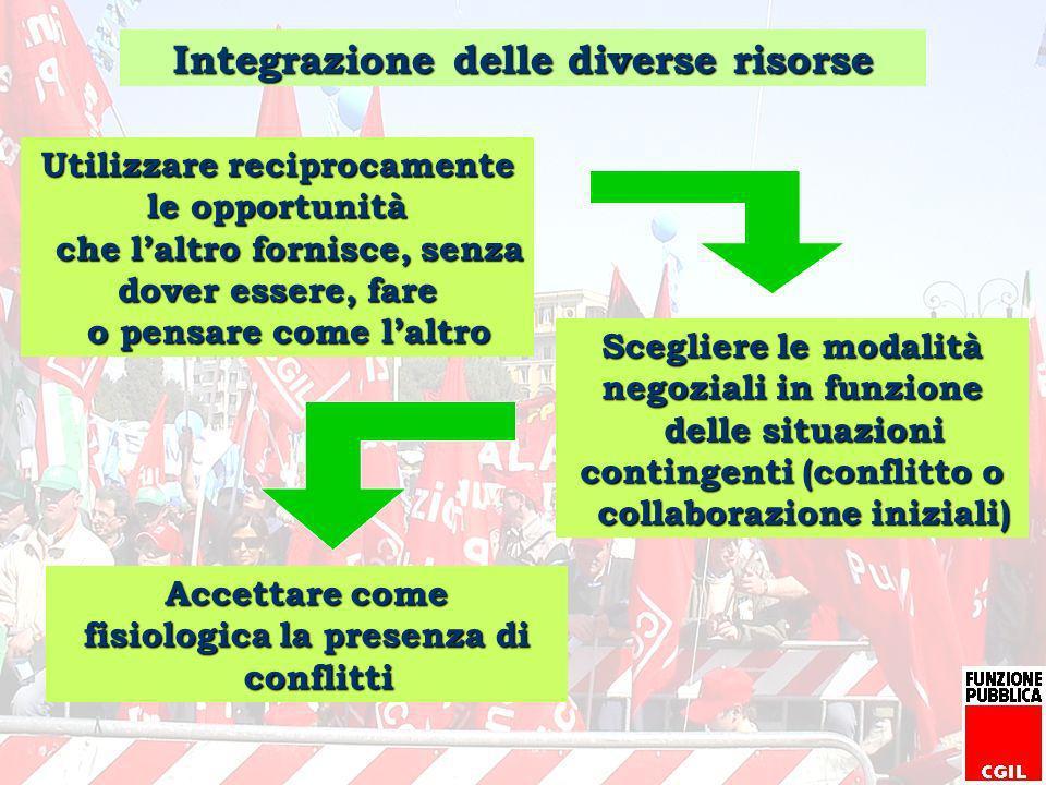 Integrazione delle diverse risorse