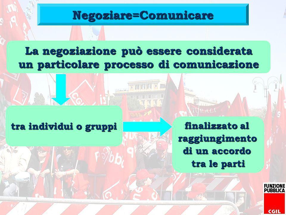 Negoziare=Comunicare