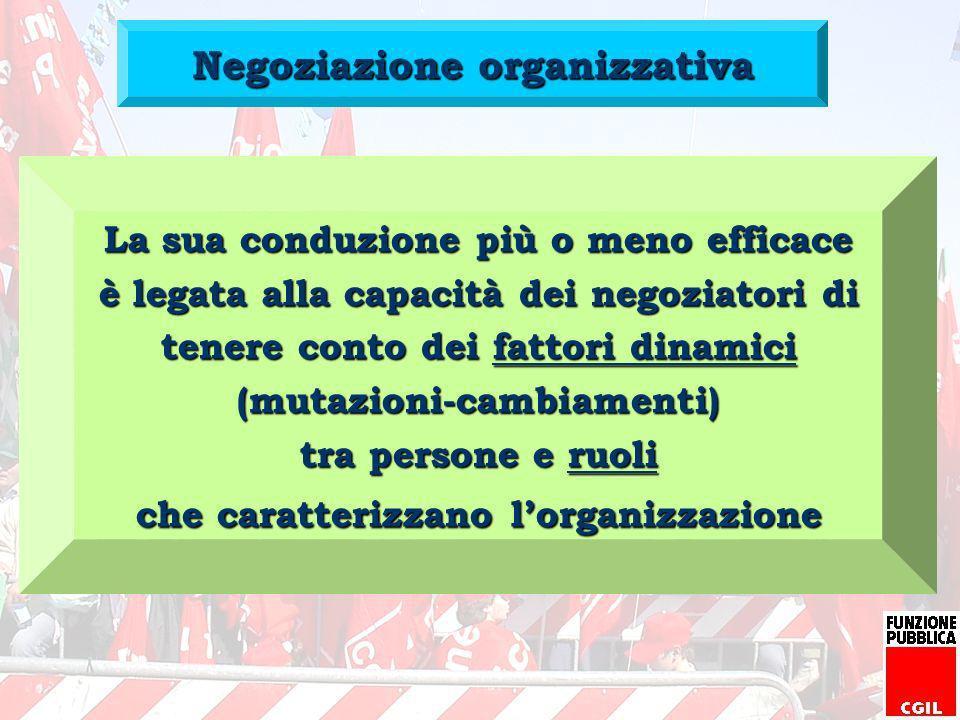 Negoziazione organizzativa