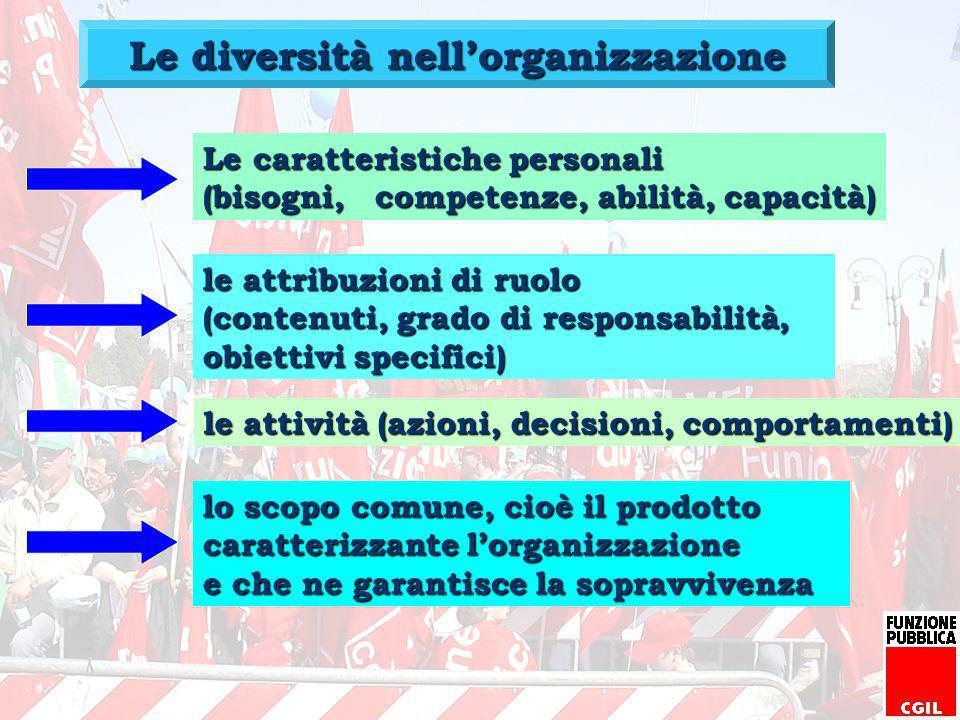 Le diversità nell'organizzazione