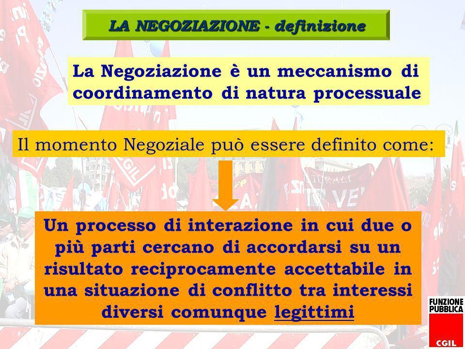 La Negoziazione è un meccanismo di coordinamento di natura processuale