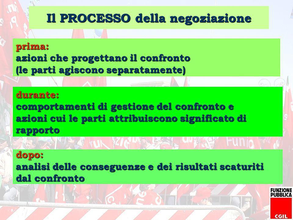 Il PROCESSO della negoziazione