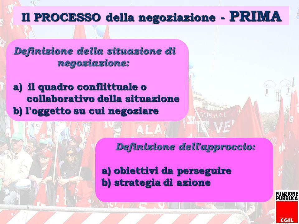 Il PROCESSO della negoziazione - PRIMA