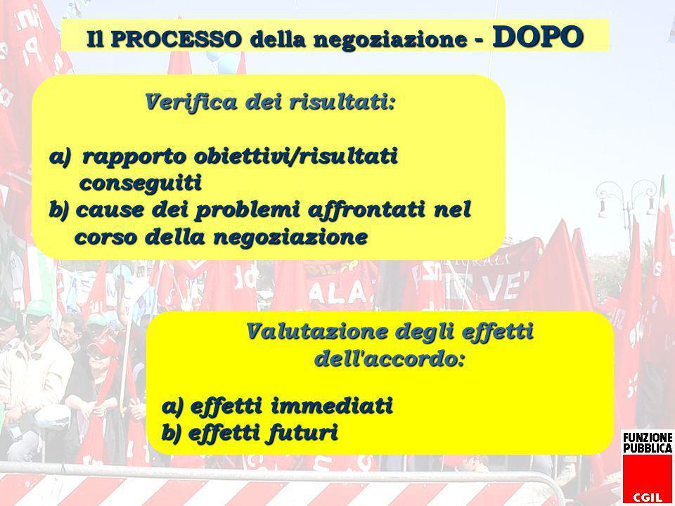 Il PROCESSO della negoziazione - DOPO Verifica dei risultati: