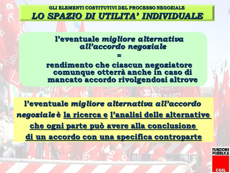 l'eventuale migliore alternativa all'accordo negoziale =