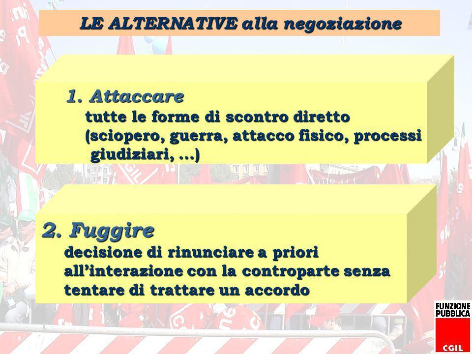 LE ALTERNATIVE alla negoziazione