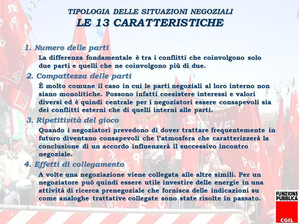 TIPOLOGIA DELLE SITUAZIONI NEGOZIALI LE 13 CARATTERISTICHE