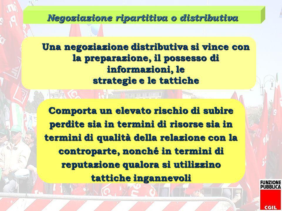 Negoziazione ripartitiva o distributiva