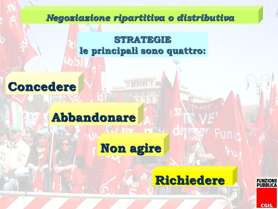 Negoziazione ripartitiva o distributiva le principali sono quattro: