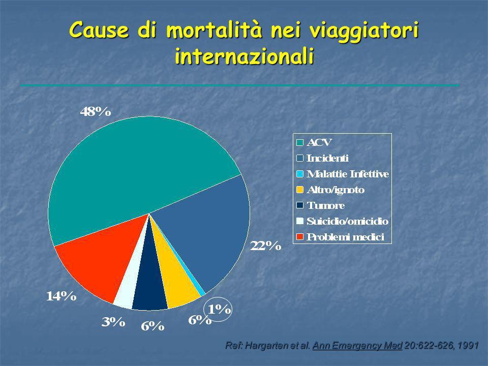 Cause di mortalità nei viaggiatori internazionali