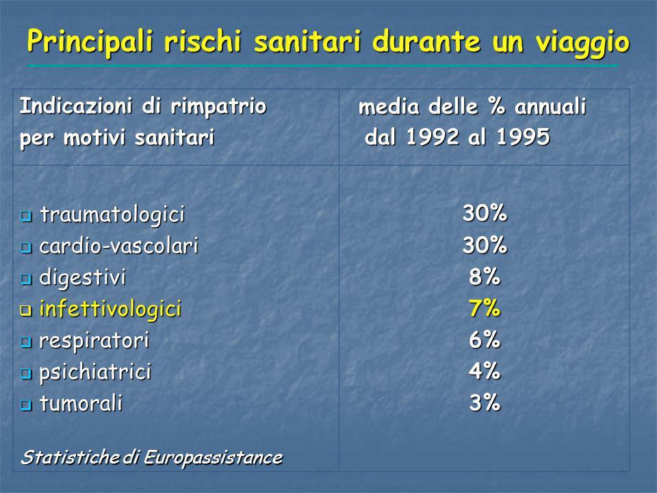 Principali rischi sanitari durante un viaggio