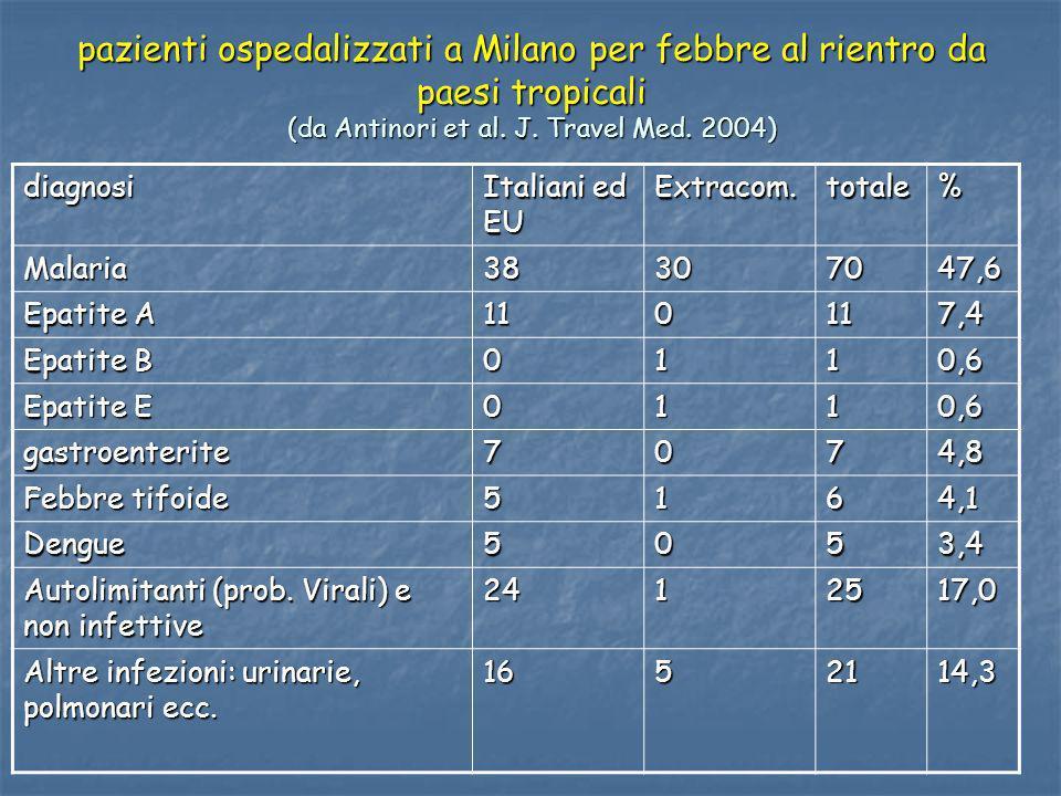 pazienti ospedalizzati a Milano per febbre al rientro da paesi tropicali (da Antinori et al. J. Travel Med. 2004)