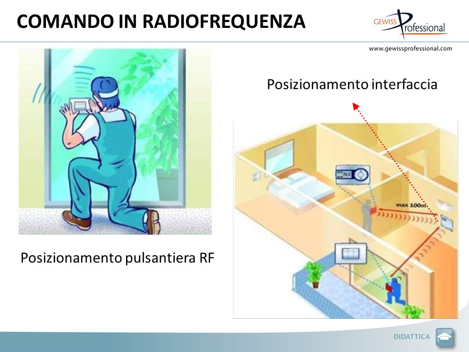 COMANDO IN RADIOFREQUENZA