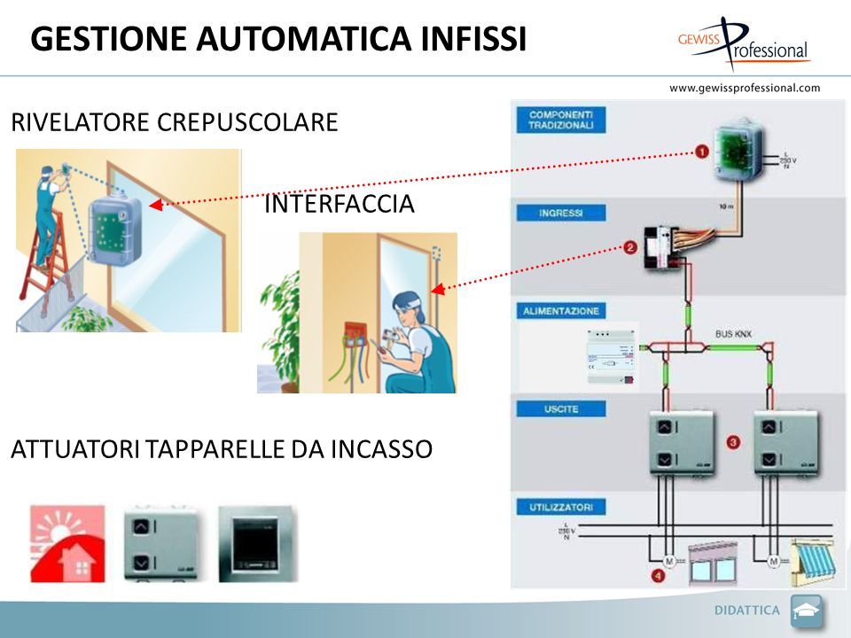GESTIONE AUTOMATICA INFISSI