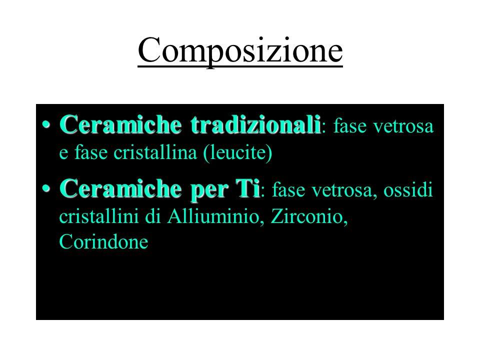 Composizione Ceramiche tradizionali: fase vetrosa e fase cristallina (leucite)
