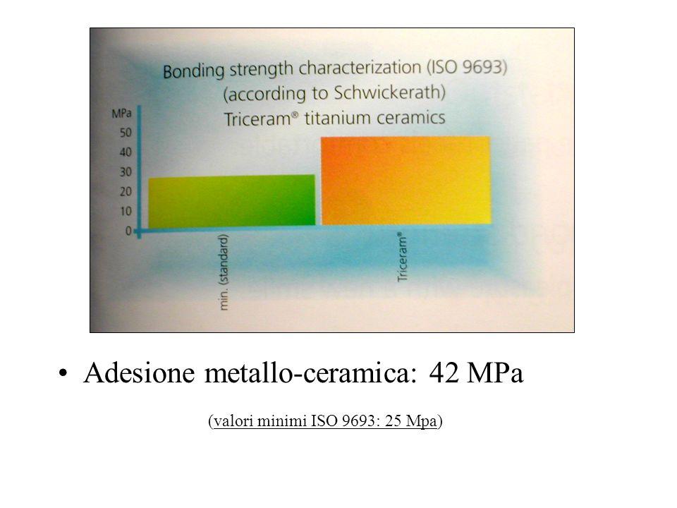 Adesione metallo-ceramica: 42 MPa