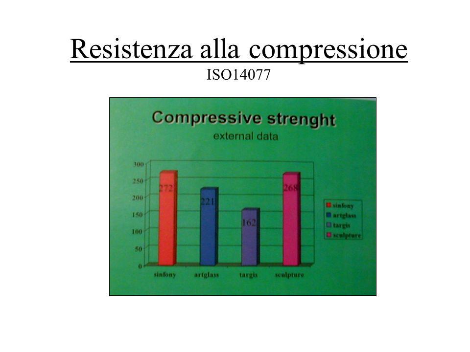 Resistenza alla compressione ISO14077