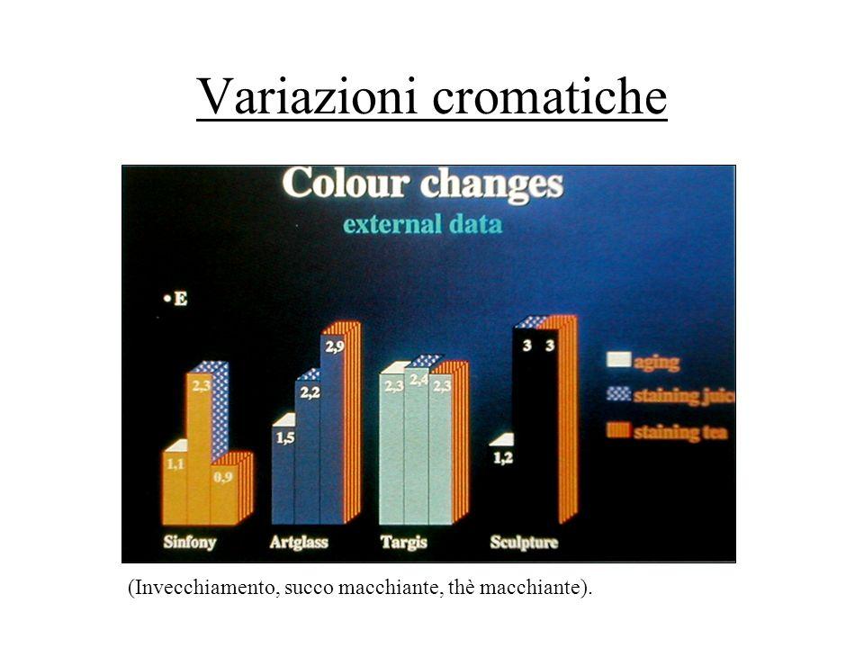 Variazioni cromatiche
