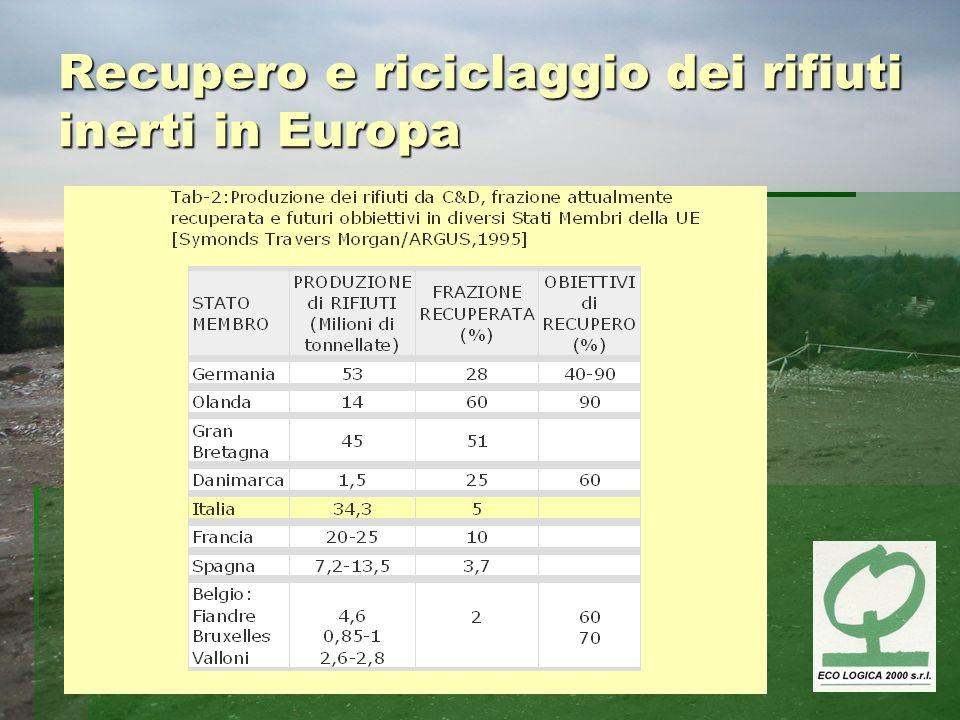 Recupero e riciclaggio dei rifiuti inerti in Europa