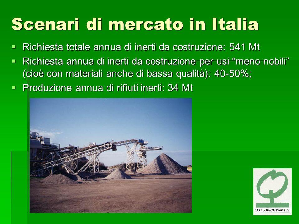 Scenari di mercato in Italia