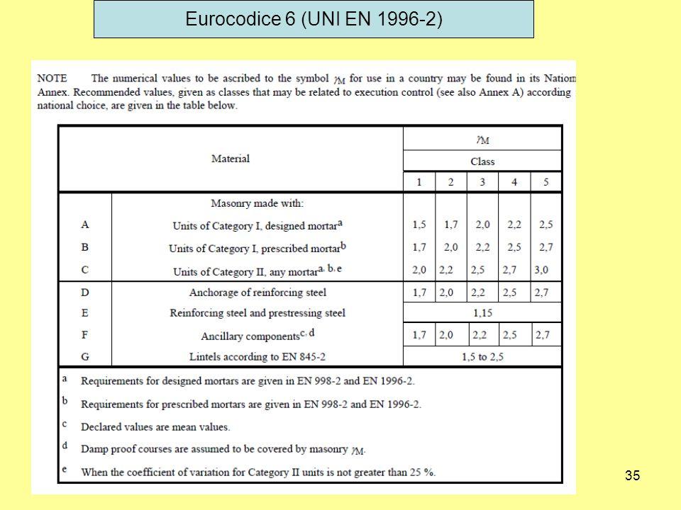 Eurocodice 6 (UNI EN 1996-2)