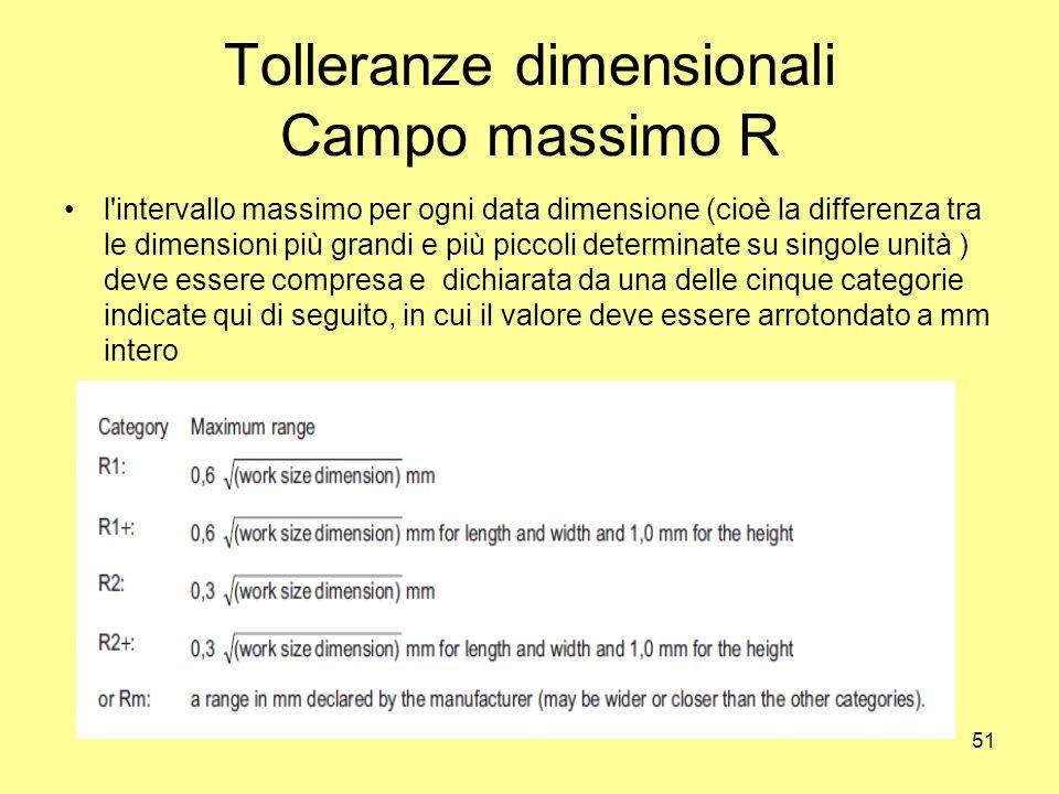 Tolleranze dimensionali Campo massimo R