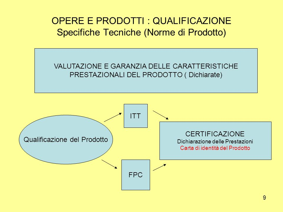 OPERE E PRODOTTI : QUALIFICAZIONE Specifiche Tecniche (Norme di Prodotto)