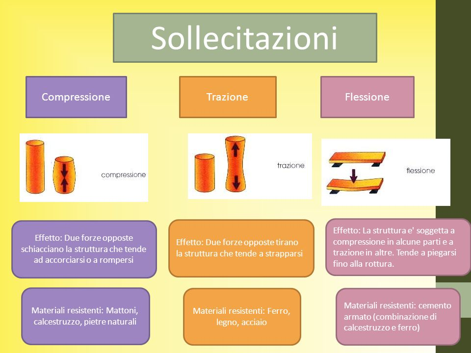 Sollecitazioni Compressione Trazione Flessione