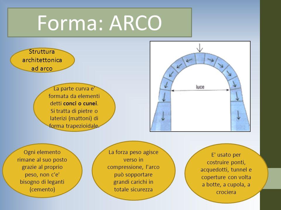 Struttura architettonica ad arco