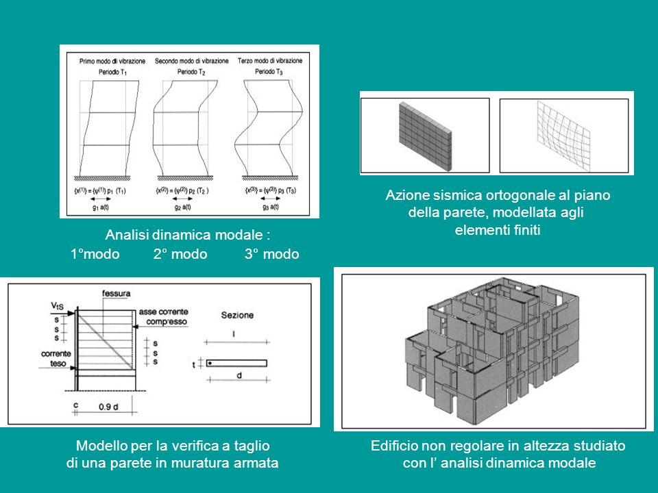 Azione sismica ortogonale al piano della parete, modellata agli