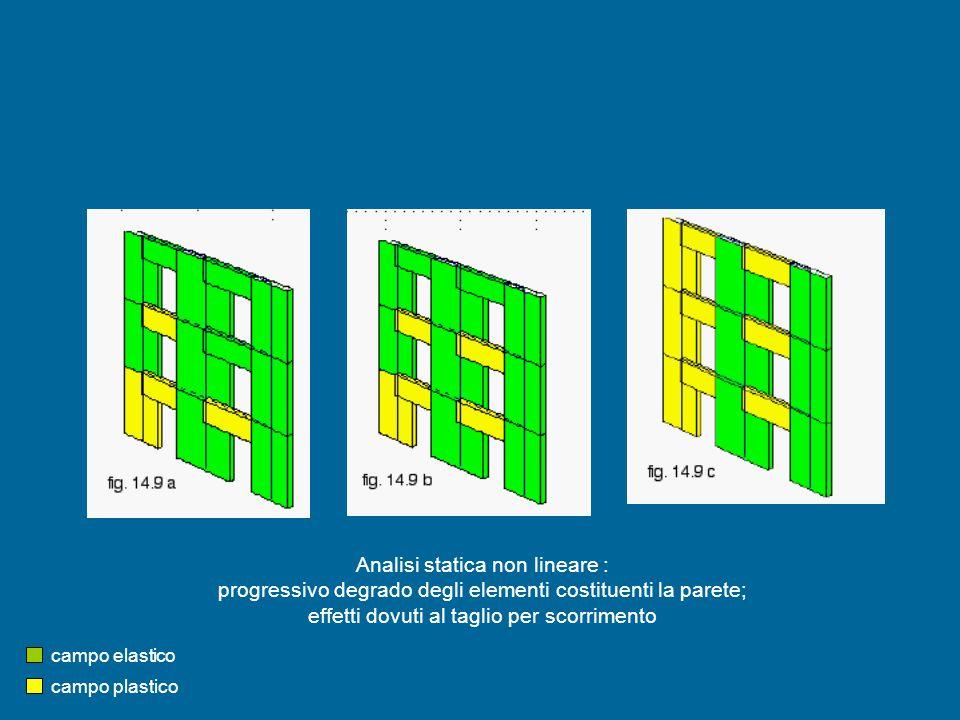 Analisi statica non lineare :