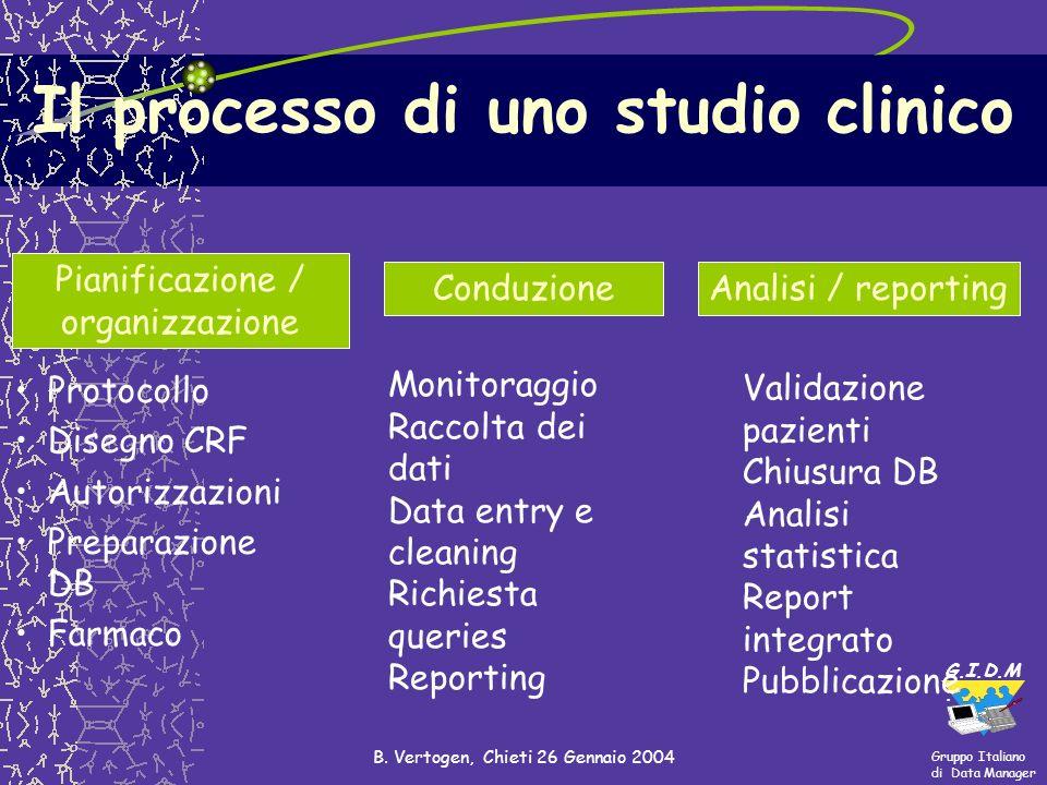 Il processo di uno studio clinico