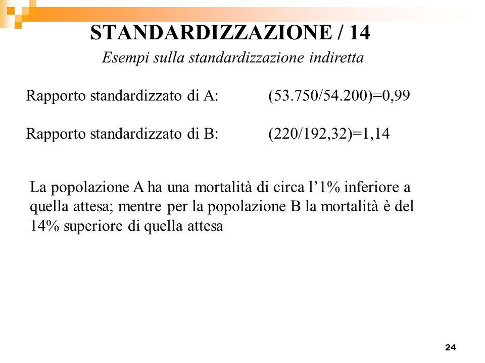 Esempi sulla standardizzazione indiretta