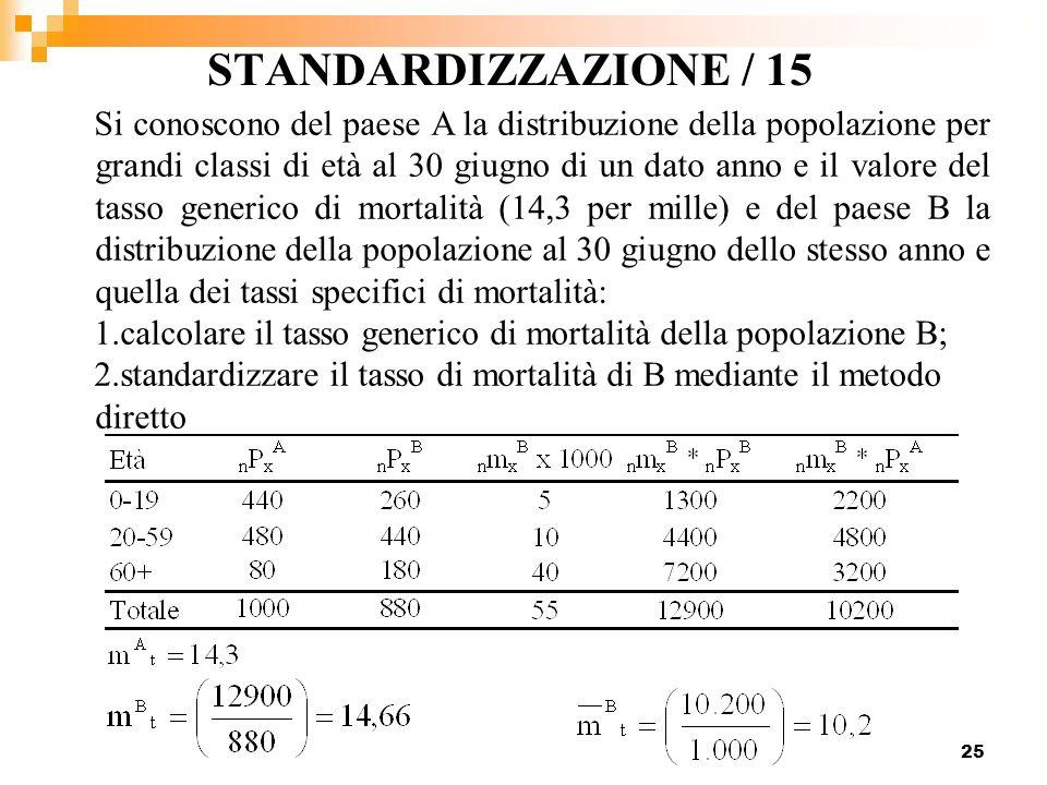 STANDARDIZZAZIONE / 15