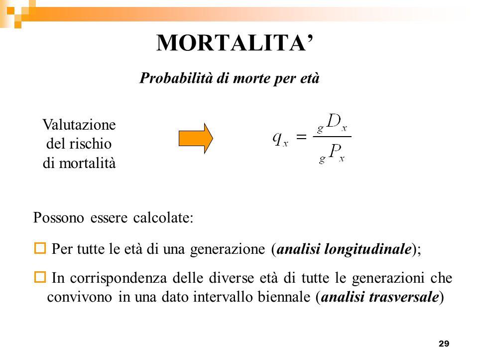 Probabilità di morte per età