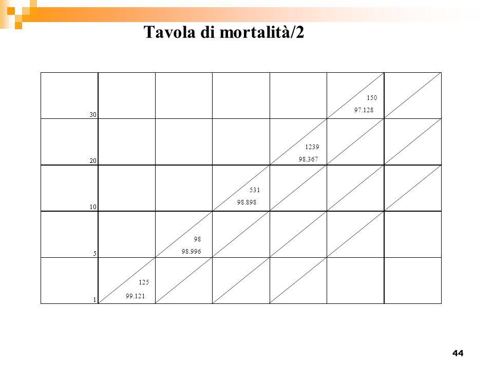 Tavola di mortalità/2 99.121 98.996 98.898 98.367 97.128 125 98 531 1239 150