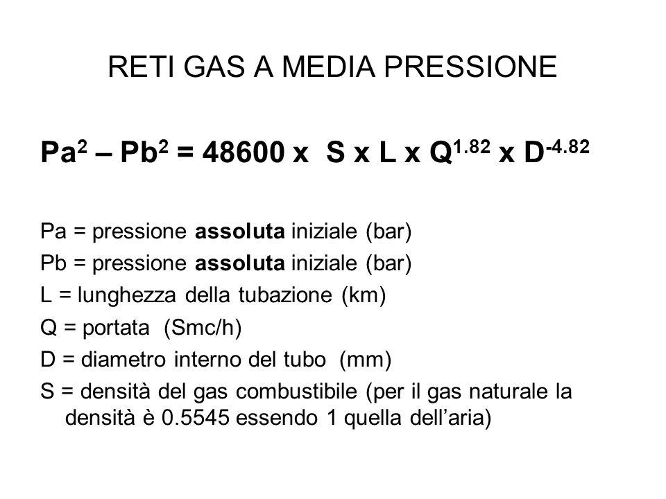 RETI GAS A MEDIA PRESSIONE
