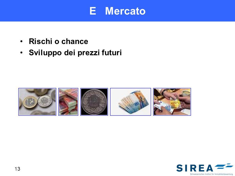 E Mercato Rischi o chance Sviluppo dei prezzi futuri