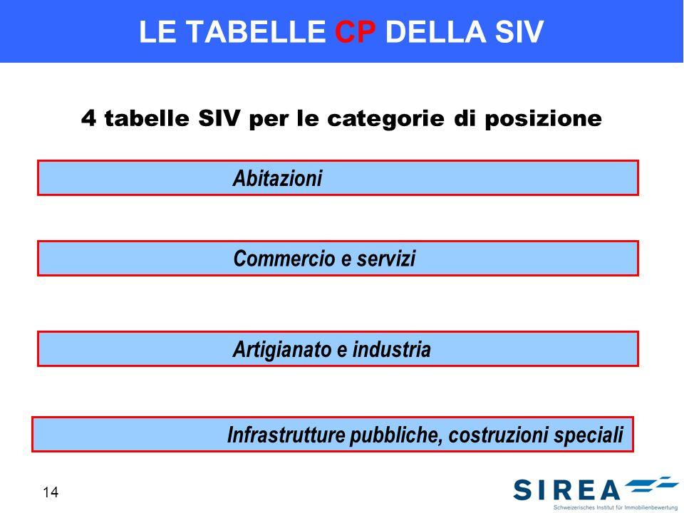 4 tabelle SIV per le categorie di posizione