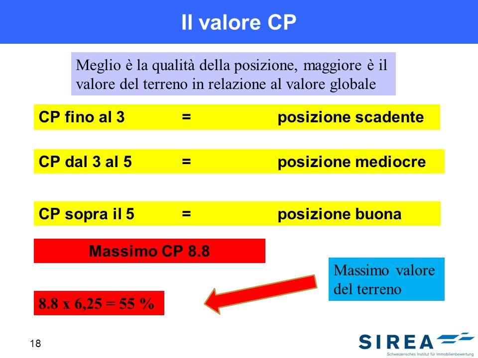 Il valore CP Meglio è la qualità della posizione, maggiore è il valore del terreno in relazione al valore globale.