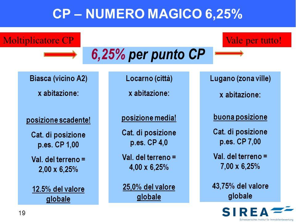 6,25% per punto CP CP – NUMERO MAGICO 6,25% Moltiplicatore CP