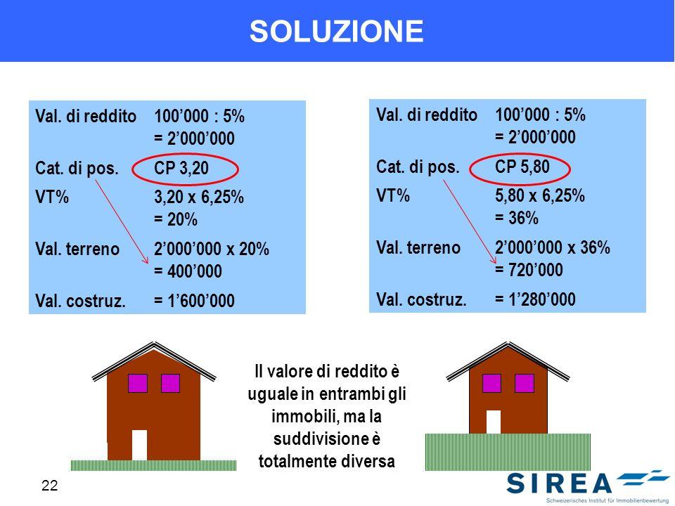 SOLUZIONE Val. di reddito 100'000 : 5% = 2'000'000