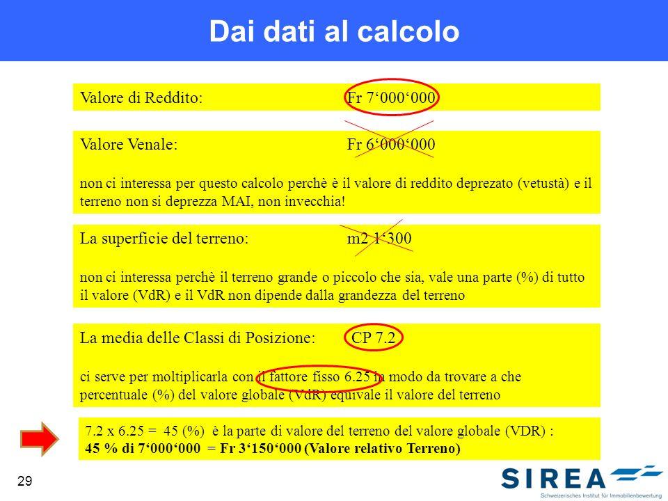 Dai dati al calcolo Valore di Reddito: Fr 7'000'000