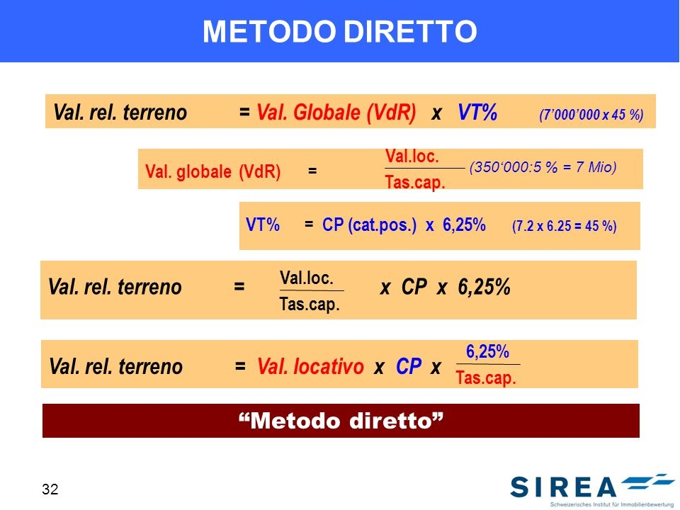 METODO DIRETTO Val. rel. terreno = Val. Globale (VdR) x VT% (7'000'000 x 45 %) Tas.cap.
