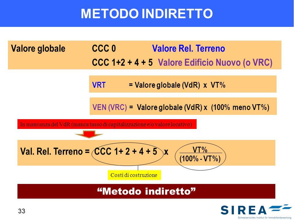METODO INDIRETTO Valore globale CCC 0 Valore Rel. Terreno