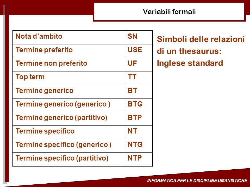 Simboli delle relazioni di un thesaurus: Inglese standard
